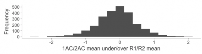 Distribution of AC scores relative to the average of the external reviews. Shows a normal distribution centred around 0 with the vast majority being within -1 and 1.