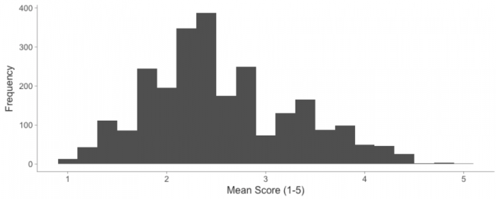 Distribution of mean review scores showing a skewed normal distribution with a peak of 2.5.