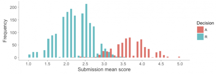 The figure shows a bimodel distribution of mean score frequency by paper decision, with a relatively small number of means at or closely around 3.0.