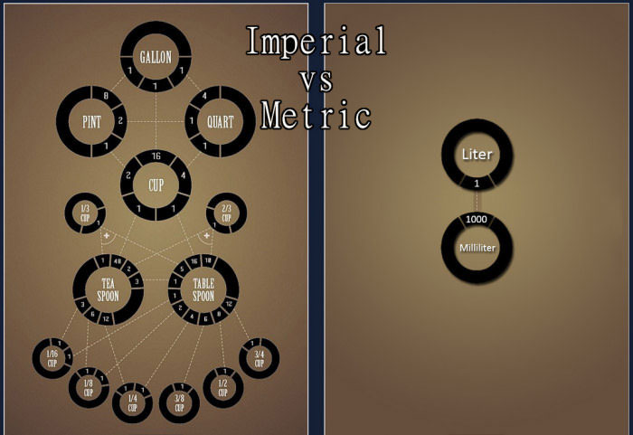 image of the complexity of imperial versus the simplicity of metric: https://d.justpo.st/media/images/2016/06/23/imperial-vs-metric-system-which-side-are-you-on-1466731002.jpg