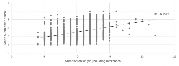 Relationship between mean submission score and submission length in pages